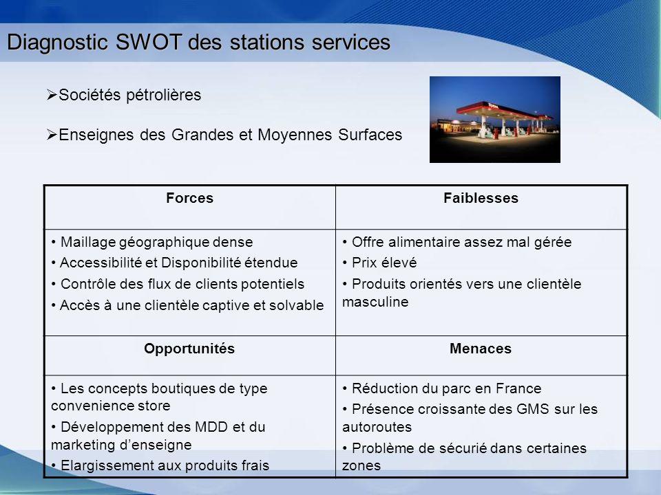 Diagnostic SWOT des stations services ForcesFaiblesses Maillage géographique dense Accessibilité et Disponibilité étendue Contrôle des flux de clients