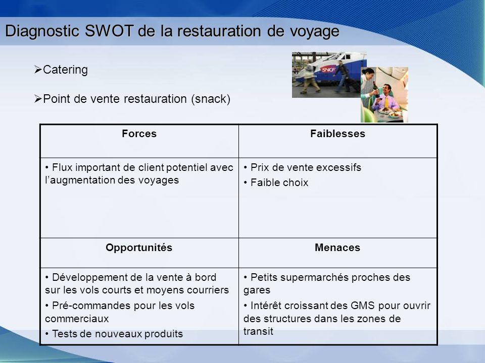 Diagnostic SWOT de la restauration de voyage ForcesFaiblesses Flux important de client potentiel avec laugmentation des voyages Prix de vente excessif