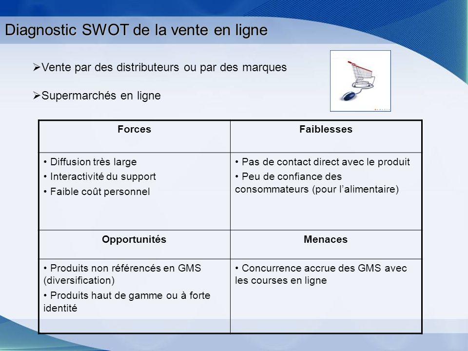 Diagnostic SWOT de la vente en ligne ForcesFaiblesses Diffusion très large Interactivité du support Faible coût personnel Pas de contact direct avec l