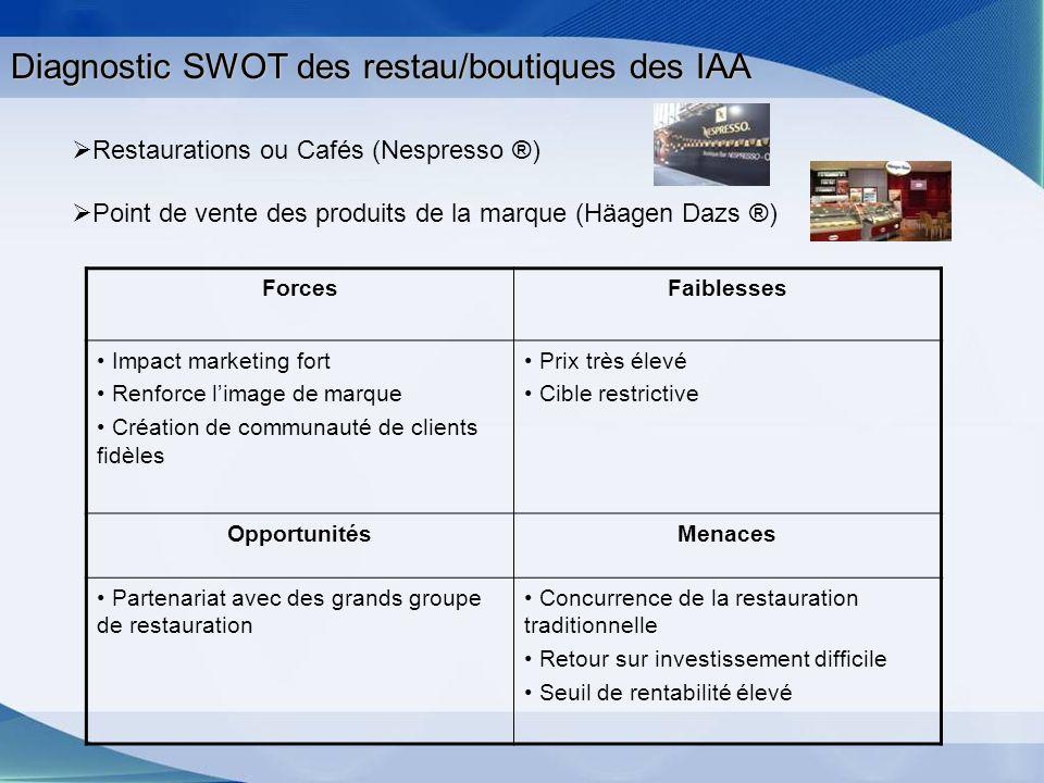 Diagnostic SWOT des restau/boutiques des IAA Restaurations ou Cafés (Nespresso ®) Point de vente des produits de la marque (Häagen Dazs ®) ForcesFaibl