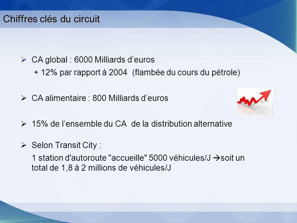 Chiffres clés du circuit CA global : 6000 Milliards deuros + 12% par rapport à 2004 (flambée du cours du pétrole) CA alimentaire : 800 Milliards deuro