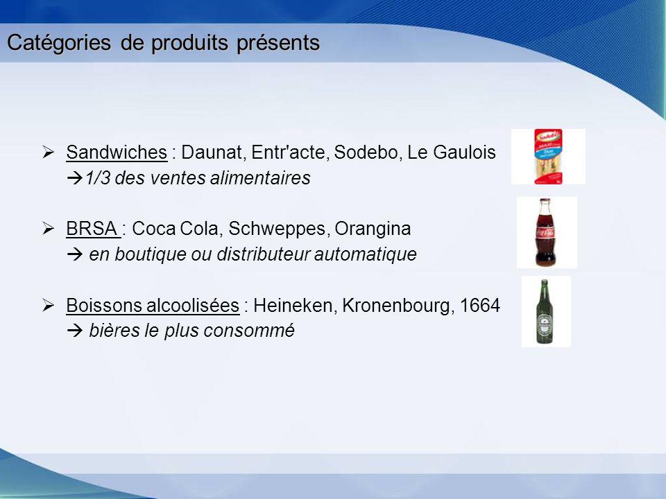 Catégories de produits présents Sandwiches : Daunat, Entr'acte, Sodebo, Le Gaulois 1/3 des ventes alimentaires BRSA : Coca Cola, Schweppes, Orangina e