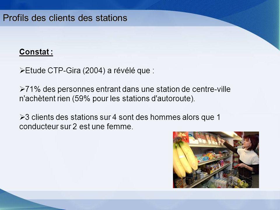 Profils des clients des stations Constat : Etude CTP-Gira (2004) a révélé que : 71% des personnes entrant dans une station de centre-ville n'achètent