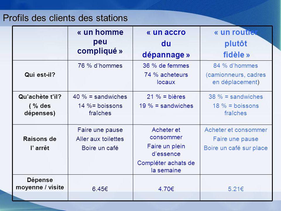 Profils des clients des stations 5.214.706.45 Dépense moyenne / visite Acheter et consommer Faire une pause Boire un café sur place Acheter et consomm