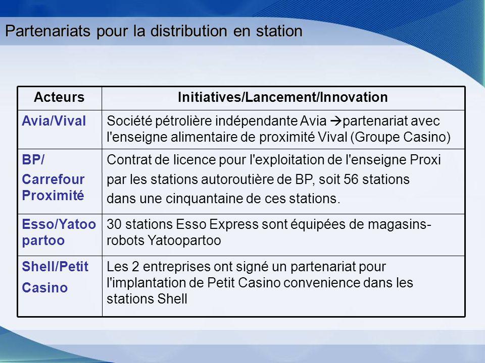 Partenariats pour la distribution en station 30 stations Esso Express sont équipées de magasins- robots Yatoopartoo Esso/Yatoo partoo Les 2 entreprise
