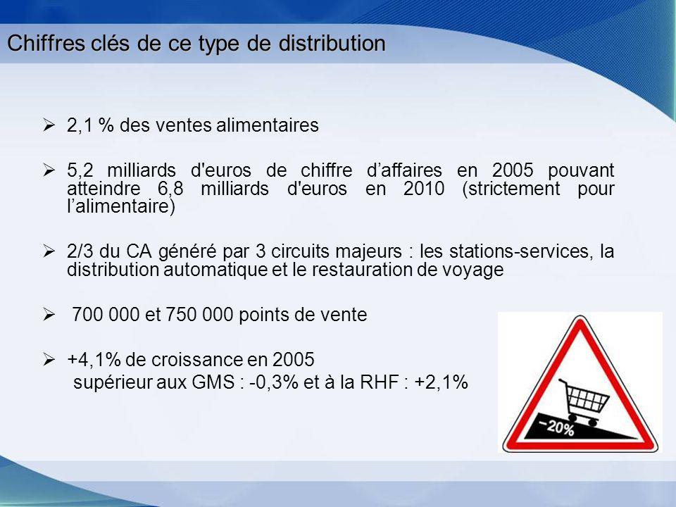 Chiffres clés de ce type de distribution 2,1 % des ventes alimentaires 5,2 milliards d'euros de chiffre daffaires en 2005 pouvant atteindre 6,8 millia