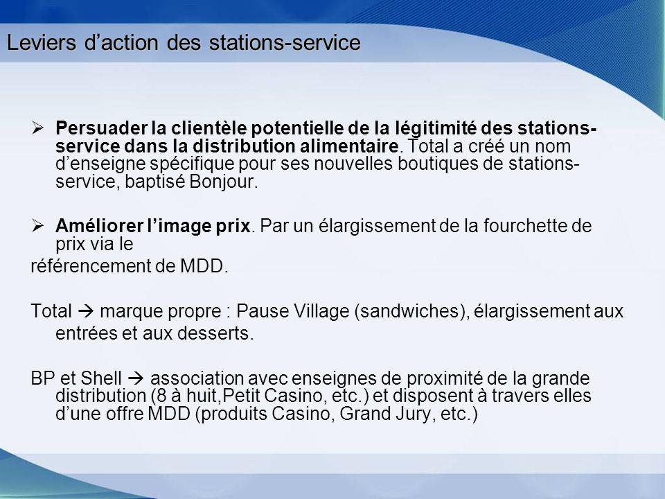 Leviers daction des stations-service Persuader la clientèle potentielle de la légitimité des stations- service dans la distribution alimentaire. Total