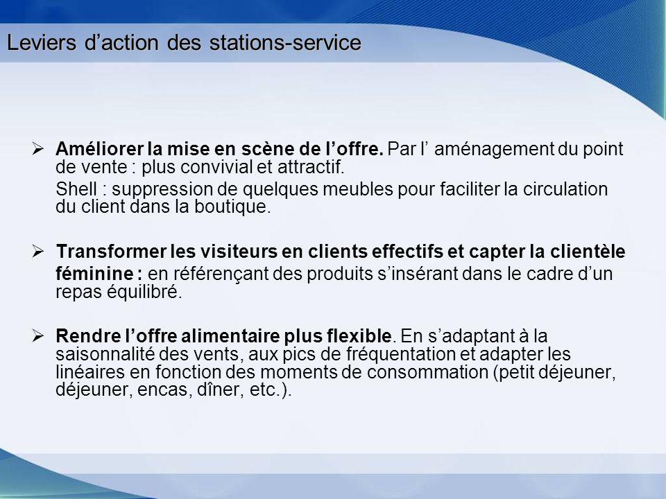 Leviers daction des stations-service Améliorer la mise en scène de loffre. Par l aménagement du point de vente : plus convivial et attractif. Shell :