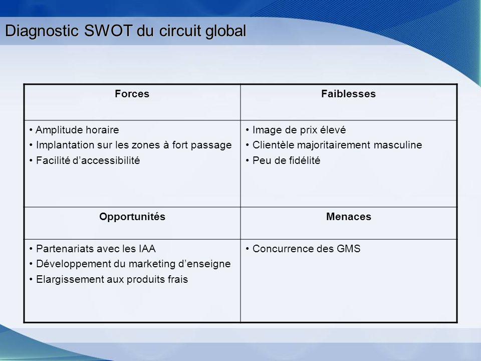 Diagnostic SWOT du circuit global ForcesFaiblesses Amplitude horaire Implantation sur les zones à fort passage Facilité daccessibilité Image de prix é
