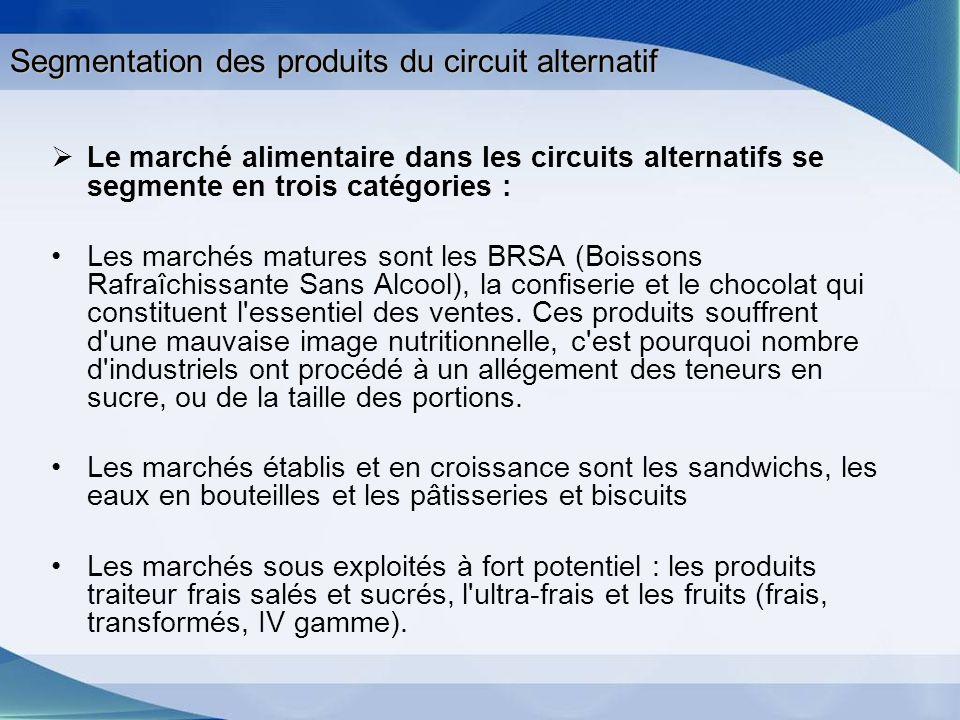 Le marché alimentaire dans les circuits alternatifs se segmente en trois catégories : Les marchés matures sont les BRSA (Boissons Rafraîchissante Sans