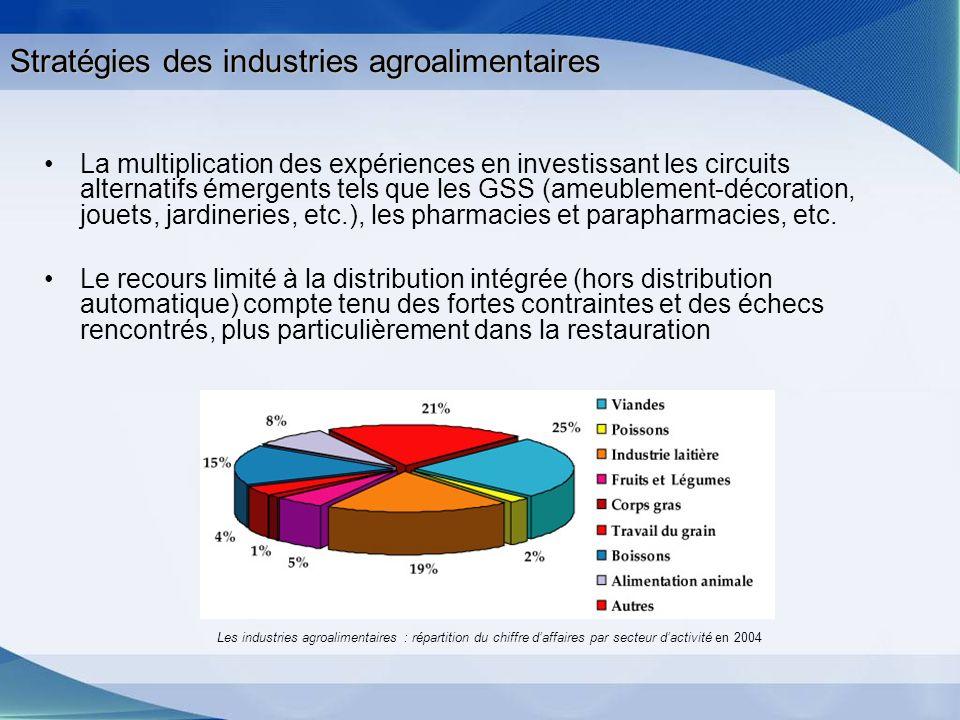 Stratégies des industries agroalimentaires La multiplication des expériences en investissant les circuits alternatifs émergents tels que les GSS (ameu