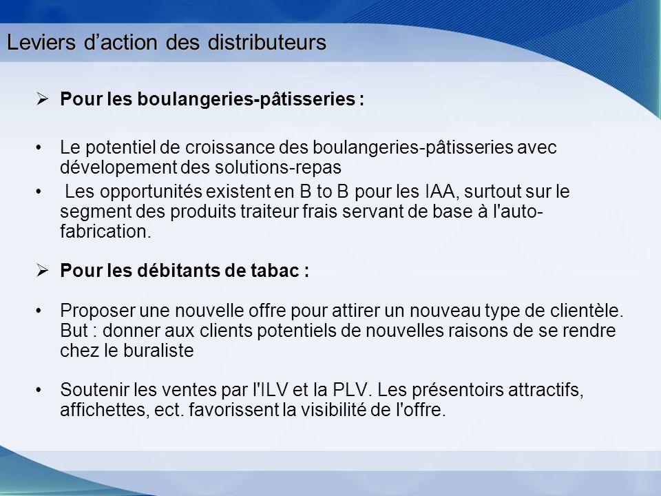 Leviers daction des distributeurs Pour les boulangeries-pâtisseries : Le potentiel de croissance des boulangeries-pâtisseries avec dévelopement des so