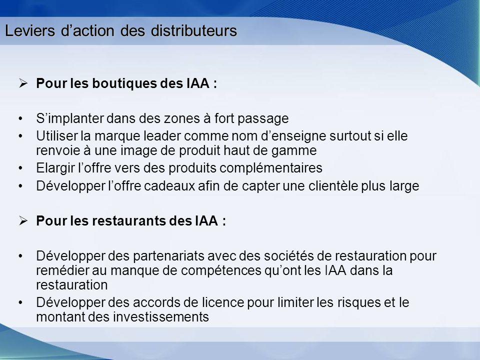 Leviers daction des distributeurs Pour les boutiques des IAA : Simplanter dans des zones à fort passage Utiliser la marque leader comme nom denseigne