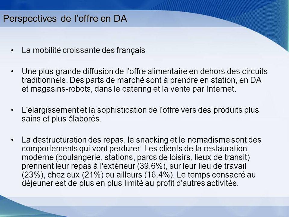 Perspectives de loffre en DA La mobilité croissante des français Une plus grande diffusion de l'offre alimentaire en dehors des circuits traditionnels