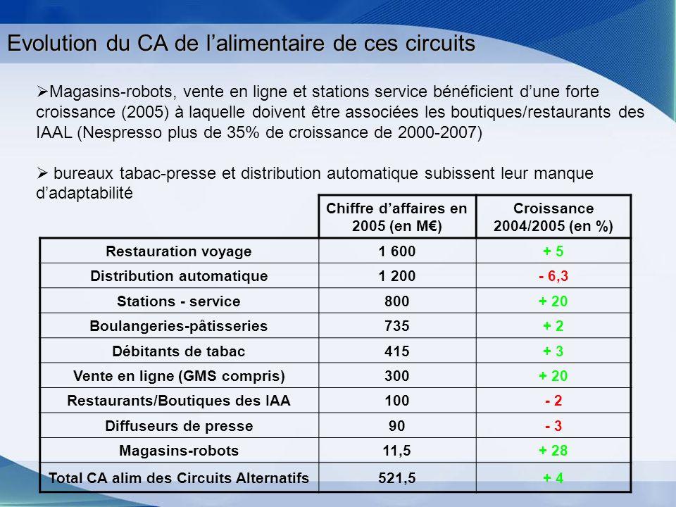 Evolution du CA de lalimentaire de ces circuits Chiffre daffaires en 2005 (en M) Croissance 2004/2005 (en %) Restauration voyage1 600+ 5 Distribution