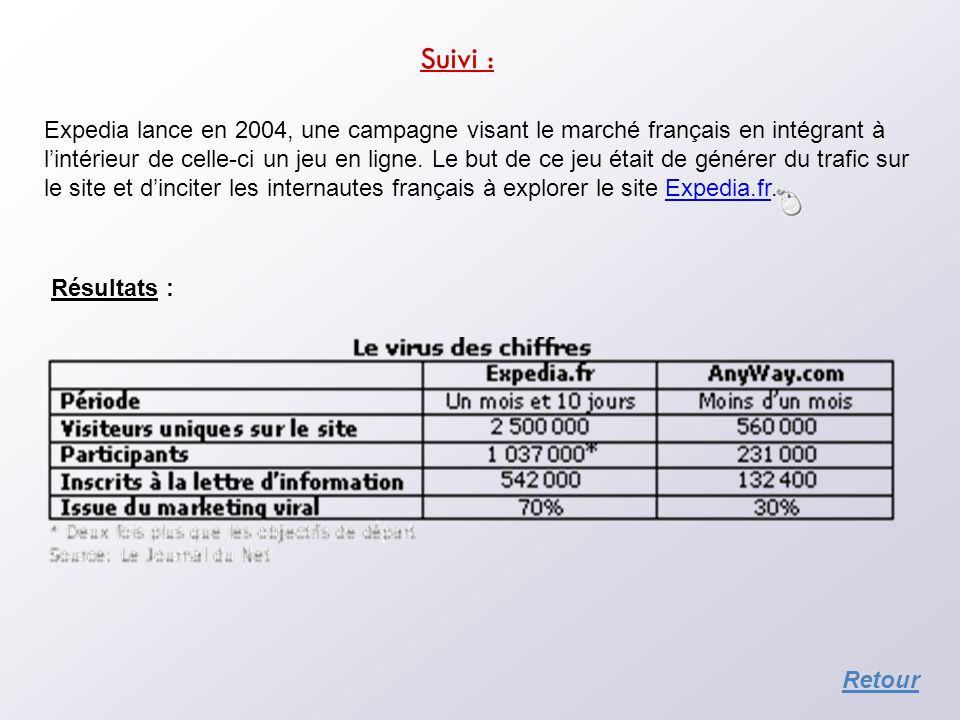 Suivi : Expedia lance en 2004, une campagne visant le marché français en intégrant à lintérieur de celle-ci un jeu en ligne. Le but de ce jeu était de