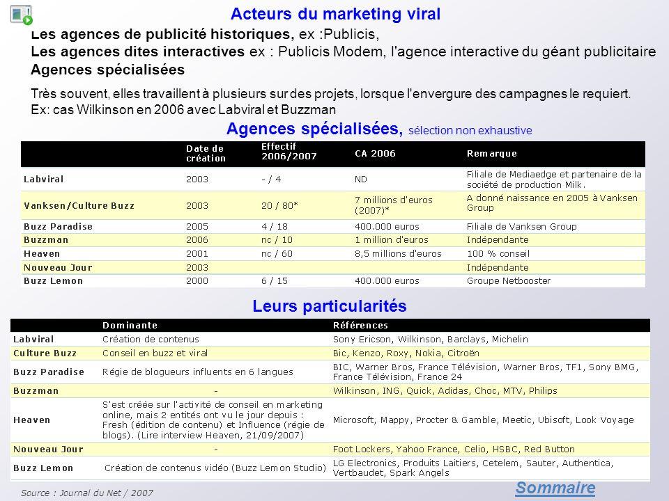 Agences spécialisées, sélection non exhaustive Leurs particularités Les agences de publicité historiques, ex :Publicis, Les agences dites interactives