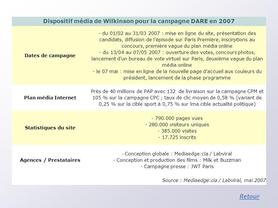 Dispositif média de Wilkinson pour la campagne DARE en 2007 Dates de campagne - du 01/02 au 31/03 2007 : mise en ligne du site, présentation des candi