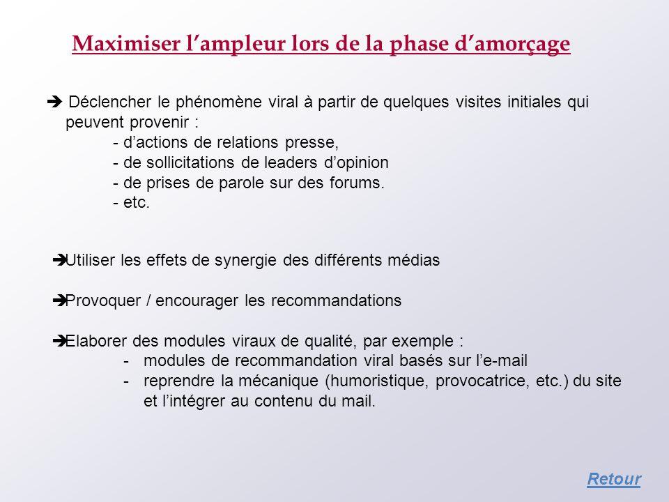 Maximiser lampleur lors de la phase damorçage Déclencher le phénomène viral à partir de quelques visites initiales qui peuvent provenir : - dactions d