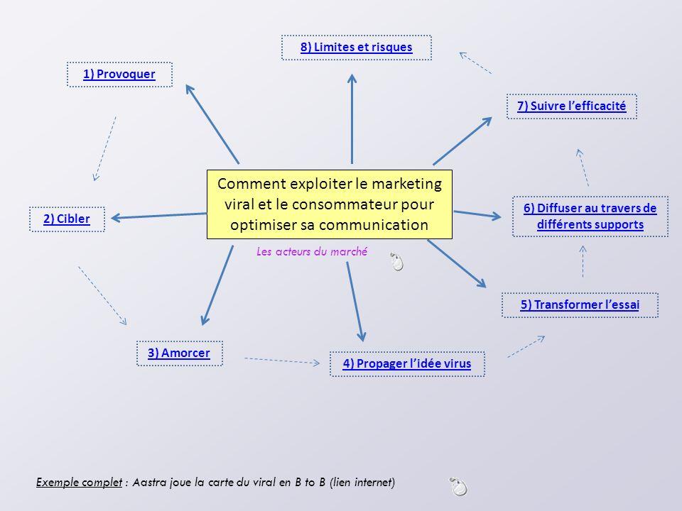 Comment exploiter le marketing viral et le consommateur pour optimiser sa communication 8) Limites et risques 4) Propager lidée virus 3) Amorcer 2) Ci