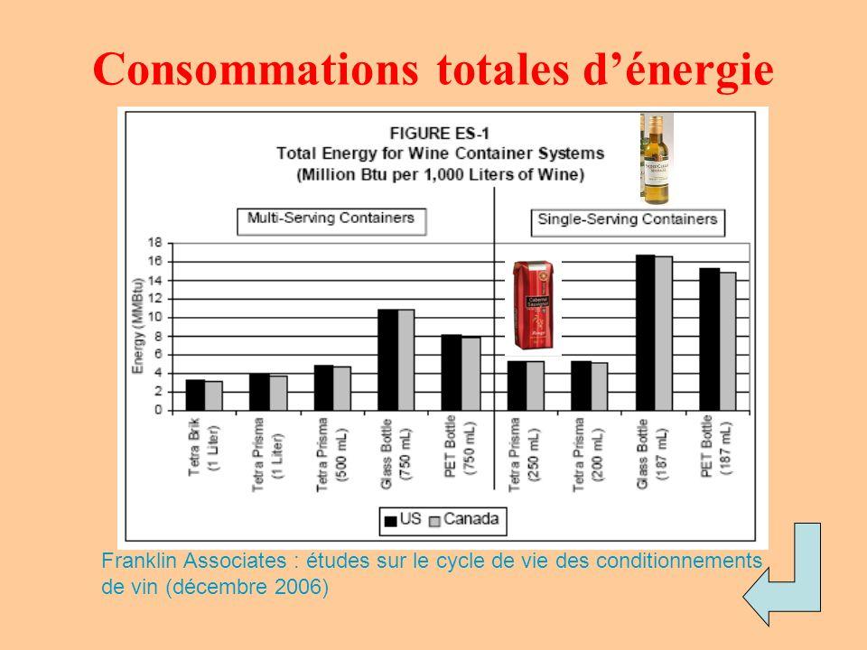 Consommations totales dénergie Franklin Associates : études sur le cycle de vie des conditionnements de vin (décembre 2006)