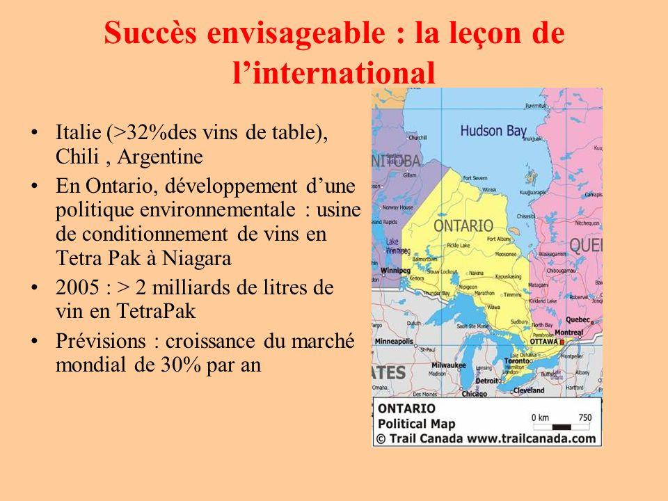 Succès envisageable : la leçon de linternational Italie (>32%des vins de table), Chili, Argentine En Ontario, développement dune politique environneme
