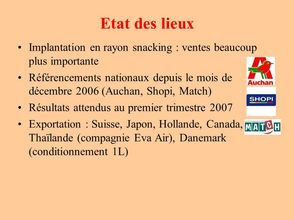 Etat des lieux Implantation en rayon snacking : ventes beaucoup plus importante Référencements nationaux depuis le mois de décembre 2006 (Auchan, Shop