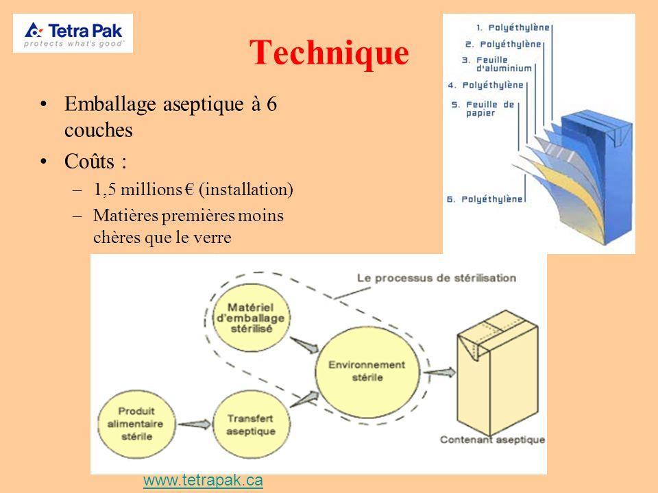 Technique Emballage aseptique à 6 couches Coûts : –1,5 millions (installation) –Matières premières moins chères que le verre www.tetrapak.ca