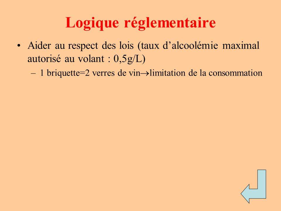 Logique réglementaire Aider au respect des lois (taux dalcoolémie maximal autorisé au volant : 0,5g/L) –1 briquette=2 verres de vin limitation de la c