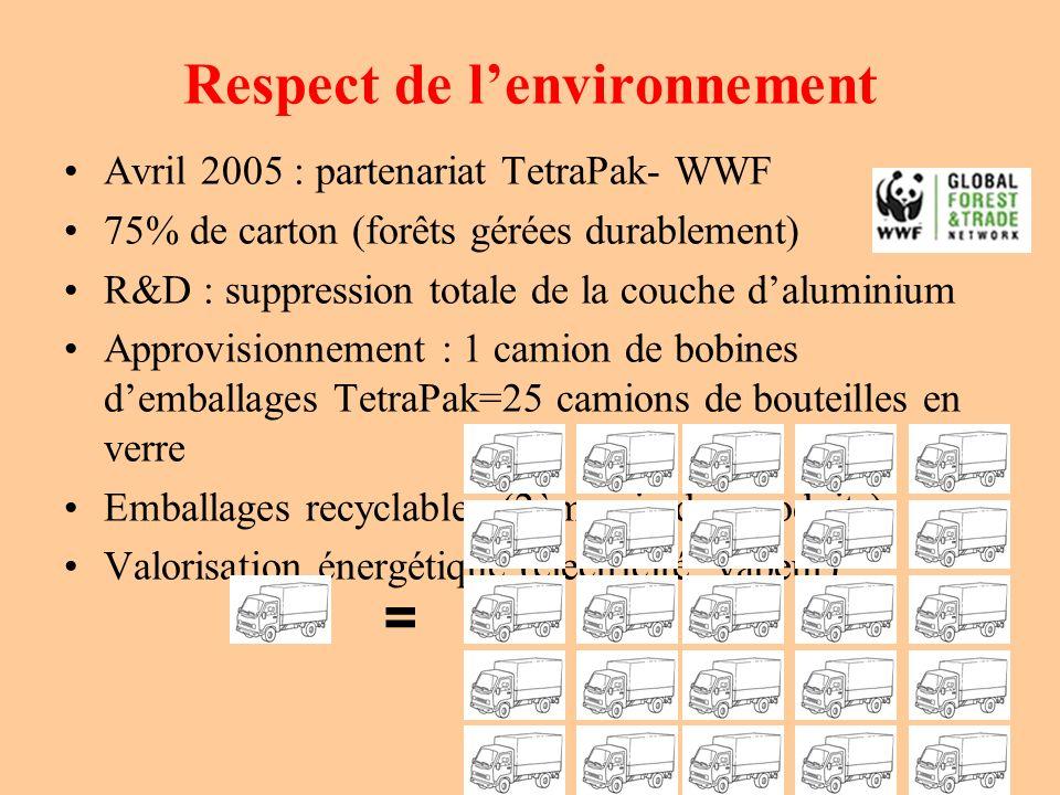 Respect de lenvironnement Avril 2005 : partenariat TetraPak- WWF 75% de carton (forêts gérées durablement) R&D : suppression totale de la couche dalum
