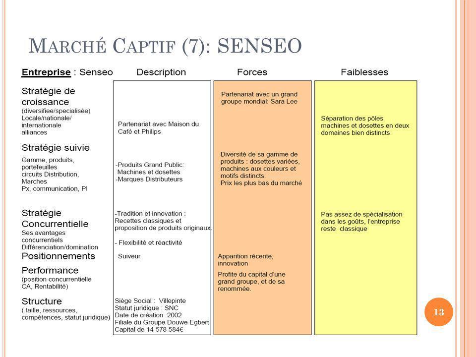 M ARCHÉ C APTIF (7): SENSEO 13