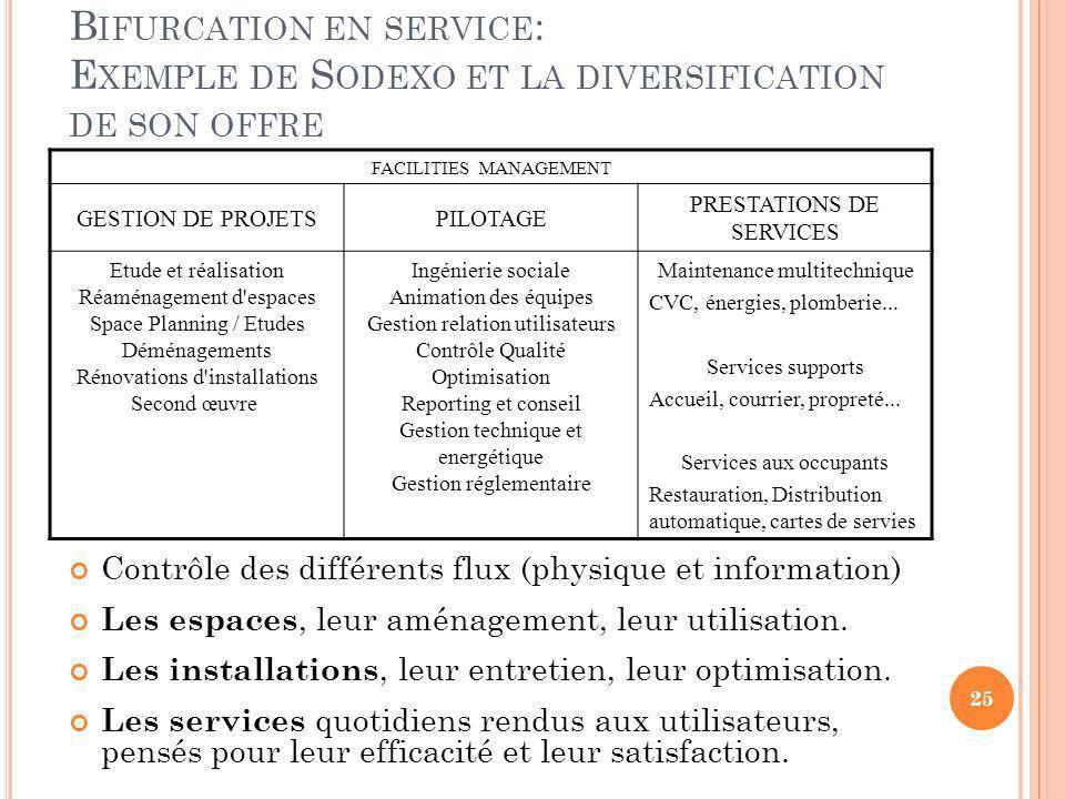 B IFURCATION EN SERVICE : E XEMPLE DE S ODEXO ET LA DIVERSIFICATION DE SON OFFRE Contrôle des différents flux (physique et information) Les espaces, l