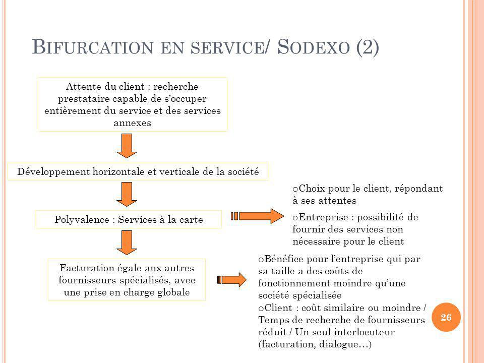 B IFURCATION EN SERVICE / S ODEXO (2) Attente du client : recherche prestataire capable de soccuper entièrement du service et des services annexes Dév