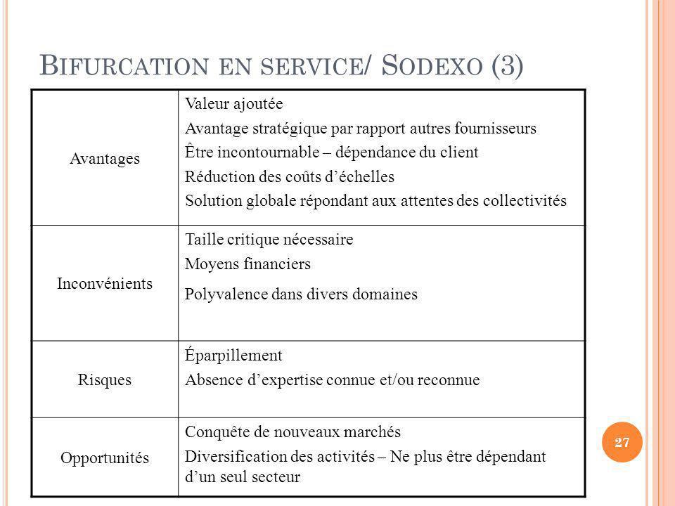 B IFURCATION EN SERVICE / S ODEXO (3) Avantages Valeur ajoutée Avantage stratégique par rapport autres fournisseurs Être incontournable – dépendance d