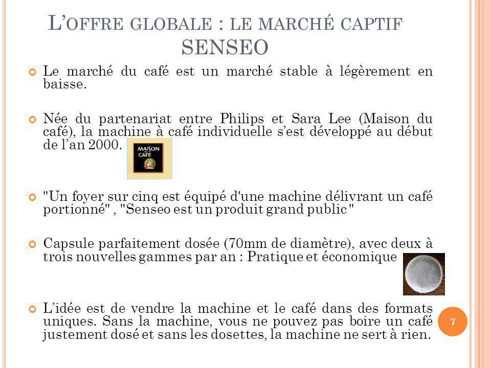 L OFFRE GLOBALE : LE MARCHÉ CAPTIF SENSEO Le marché du café est un marché stable à légèrement en baisse. Née du partenariat entre Philips et Sara Lee