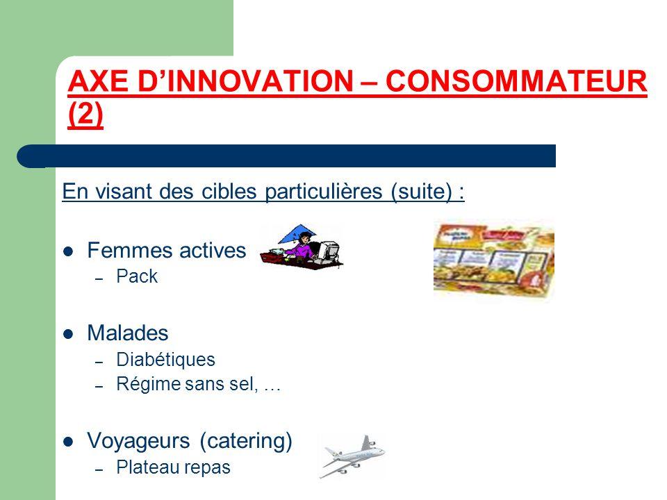 AXE DINNOVATION – CONSOMMATEUR (2) En visant des cibles particulières (suite) : Femmes actives – Pack Malades – Diabétiques – Régime sans sel, … Voyag