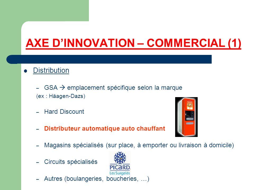 AXE DINNOVATION – COMMERCIAL (1) Distribution – GSA emplacement spécifique selon la marque (ex : Häagen-Dazs) – Hard Discount – Distributeur automatiq