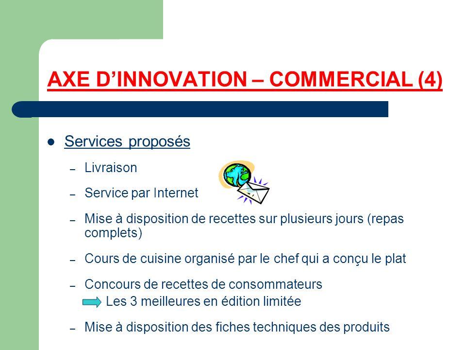 AXE DINNOVATION – COMMERCIAL (4) Services proposés – Livraison – Service par Internet – Mise à disposition de recettes sur plusieurs jours (repas comp