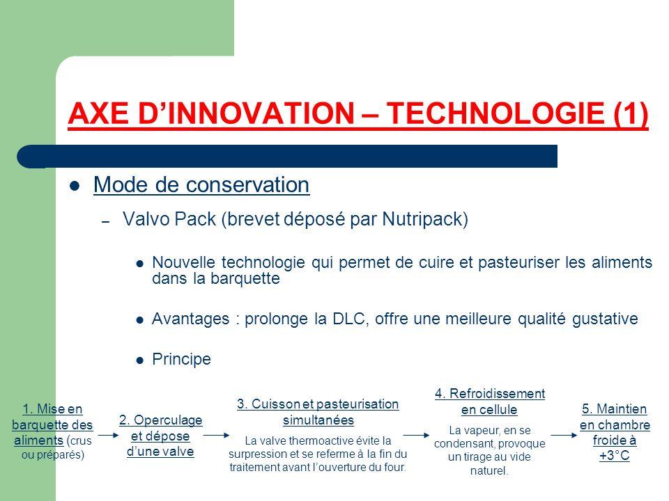 AXE DINNOVATION – TECHNOLOGIE (1) Mode de conservation – Valvo Pack (brevet déposé par Nutripack) Nouvelle technologie qui permet de cuire et pasteuri