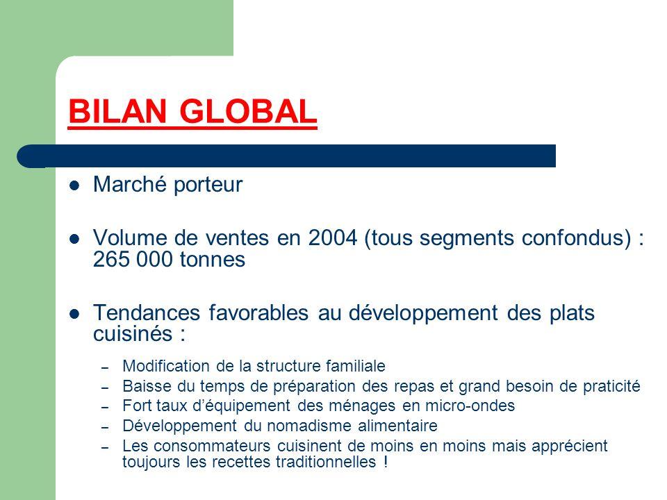 BILAN GLOBAL Marché porteur Volume de ventes en 2004 (tous segments confondus) : 265 000 tonnes Tendances favorables au développement des plats cuisin