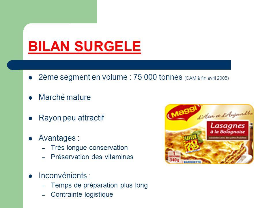 BILAN SURGELE 2ème segment en volume : 75 000 tonnes (CAM à fin avril 2005) Marché mature Rayon peu attractif Avantages : – Très longue conservation –