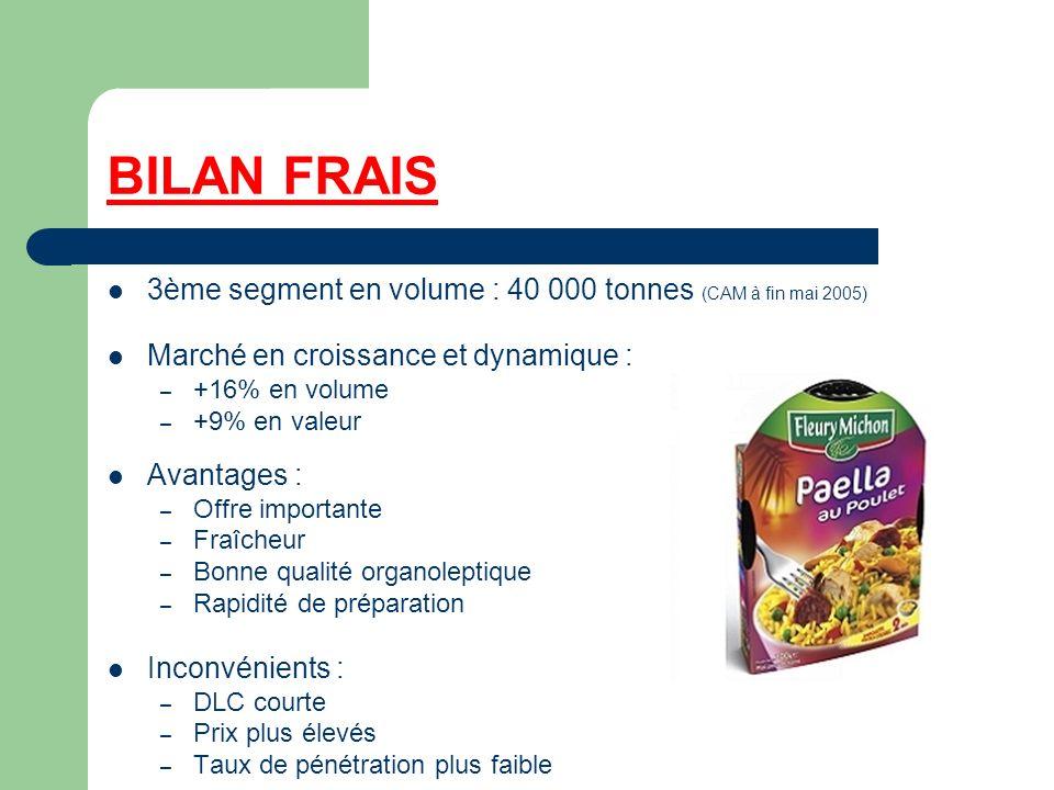 BILAN FRAIS 3ème segment en volume : 40 000 tonnes (CAM à fin mai 2005) Marché en croissance et dynamique : – +16% en volume – +9% en valeur Avantages