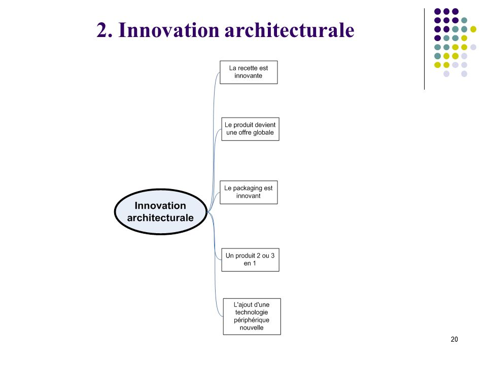 20 2. Innovation architecturale