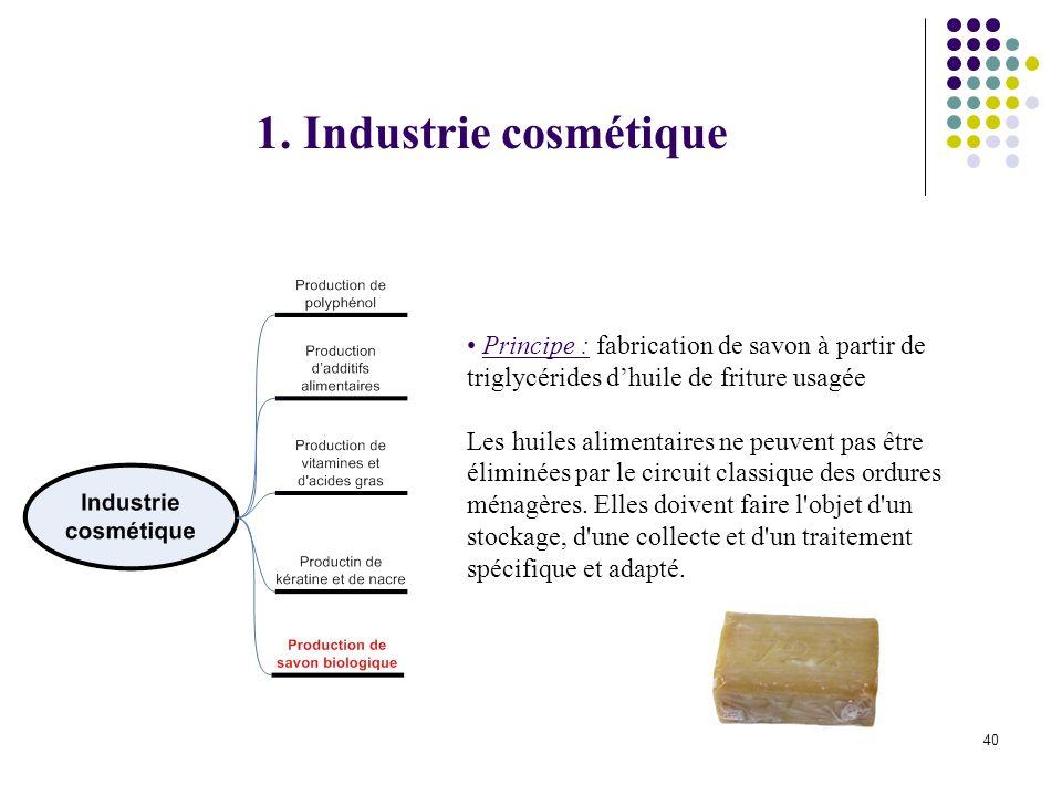 40 Principe : fabrication de savon à partir de triglycérides dhuile de friture usagée Les huiles alimentaires ne peuvent pas être éliminées par le circuit classique des ordures ménagères.