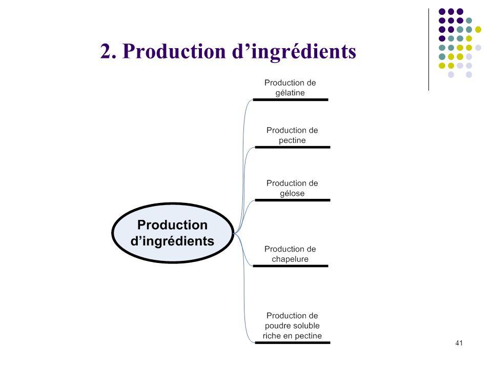 41 2. Production dingrédients
