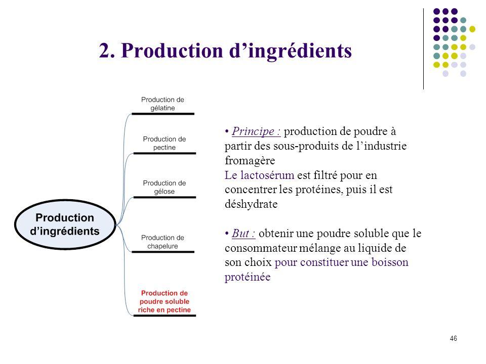 46 Principe : production de poudre à partir des sous-produits de lindustrie fromagère Le lactosérum est filtré pour en concentrer les protéines, puis il est déshydrate But : obtenir une poudre soluble que le consommateur mélange au liquide de son choix pour constituer une boisson protéinée 2.