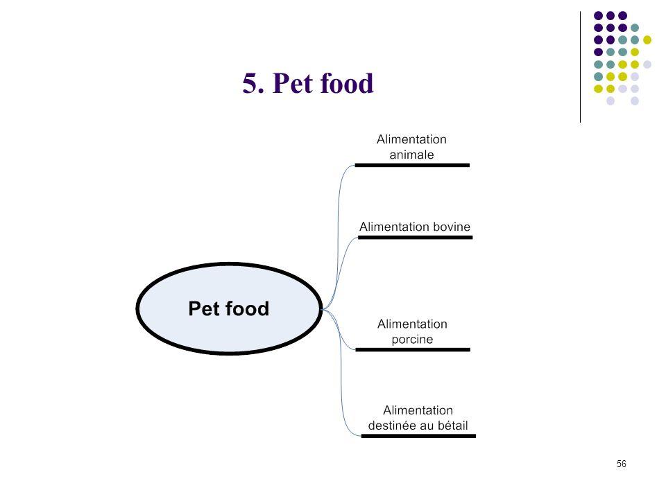 56 5. Pet food