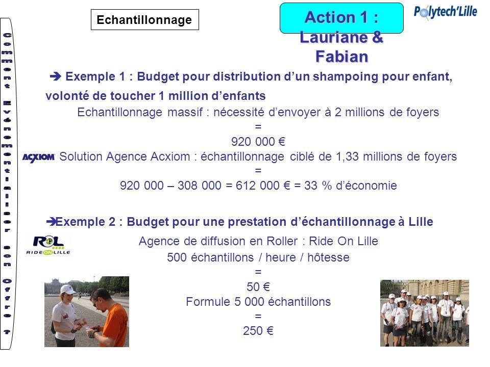 Action 1 : Lauriane & Fabian Echantillonnage Exemple 1 : Budget pour distribution dun shampoing pour enfant, volonté de toucher 1 million denfants Ech