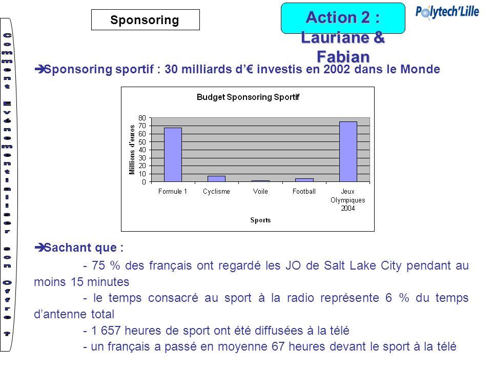 Action 2 : Lauriane & Fabian Sponsoring Sponsoring sportif : 30 milliards d investis en 2002 dans le Monde Sachant que : - 75 % des français ont regar