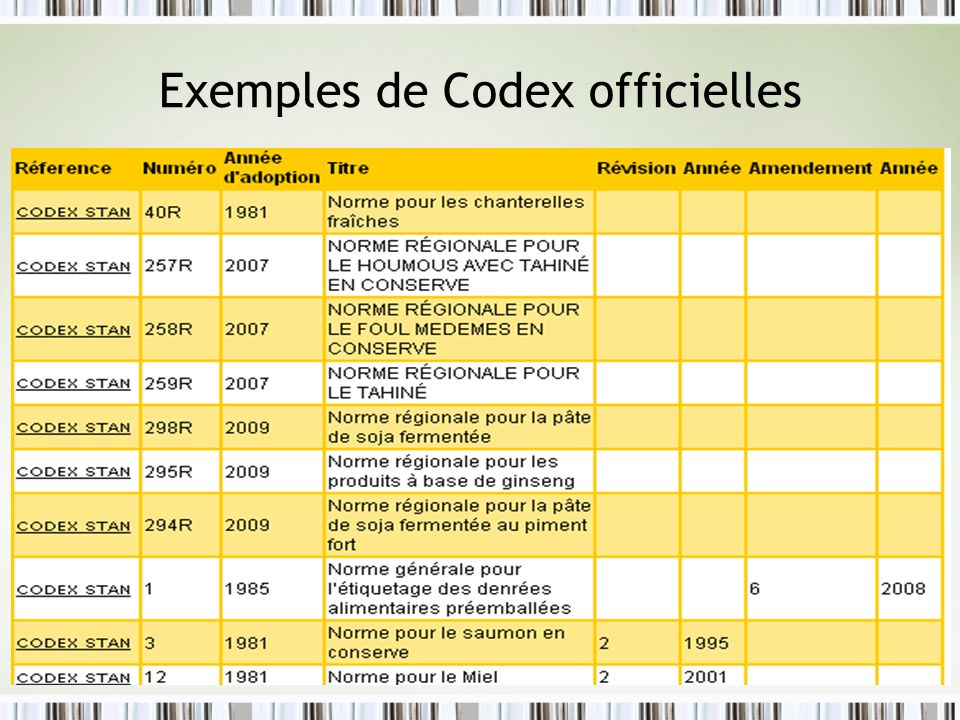 Exemples de Codex officielles